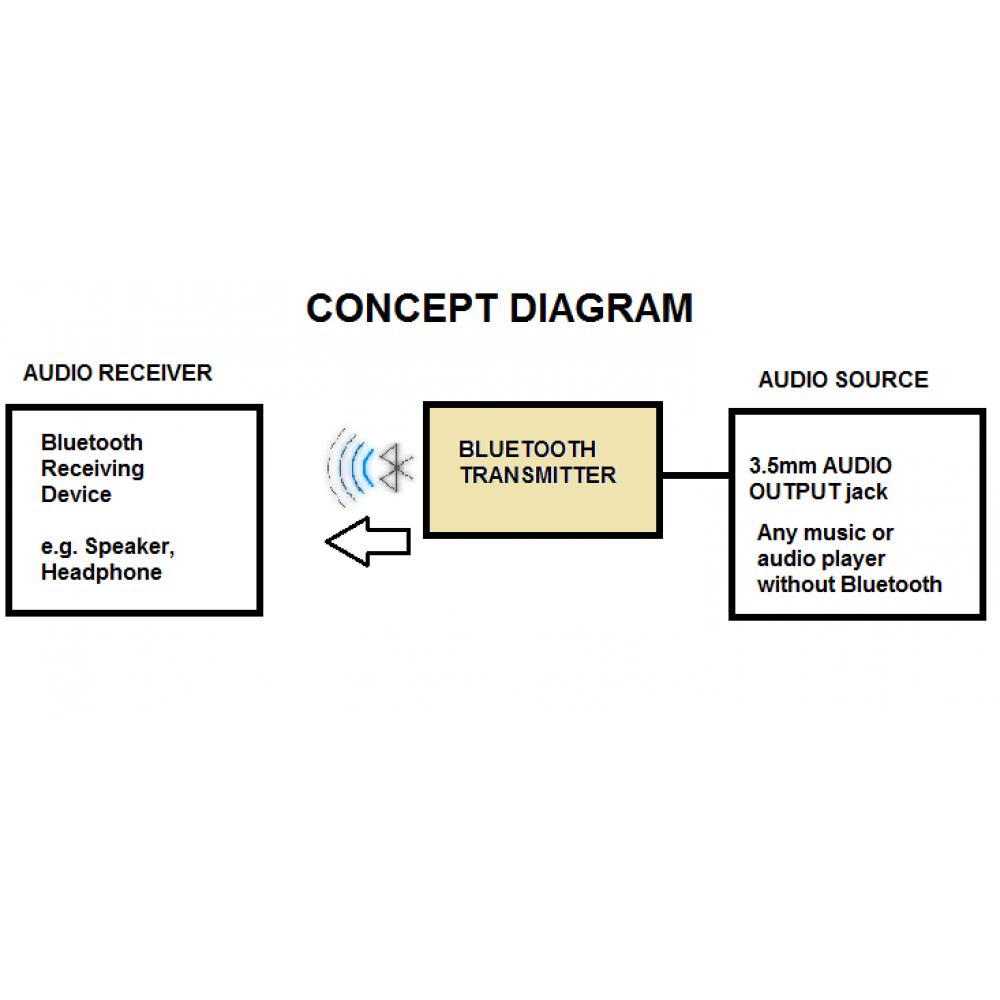 bluetooth transmitter adapter